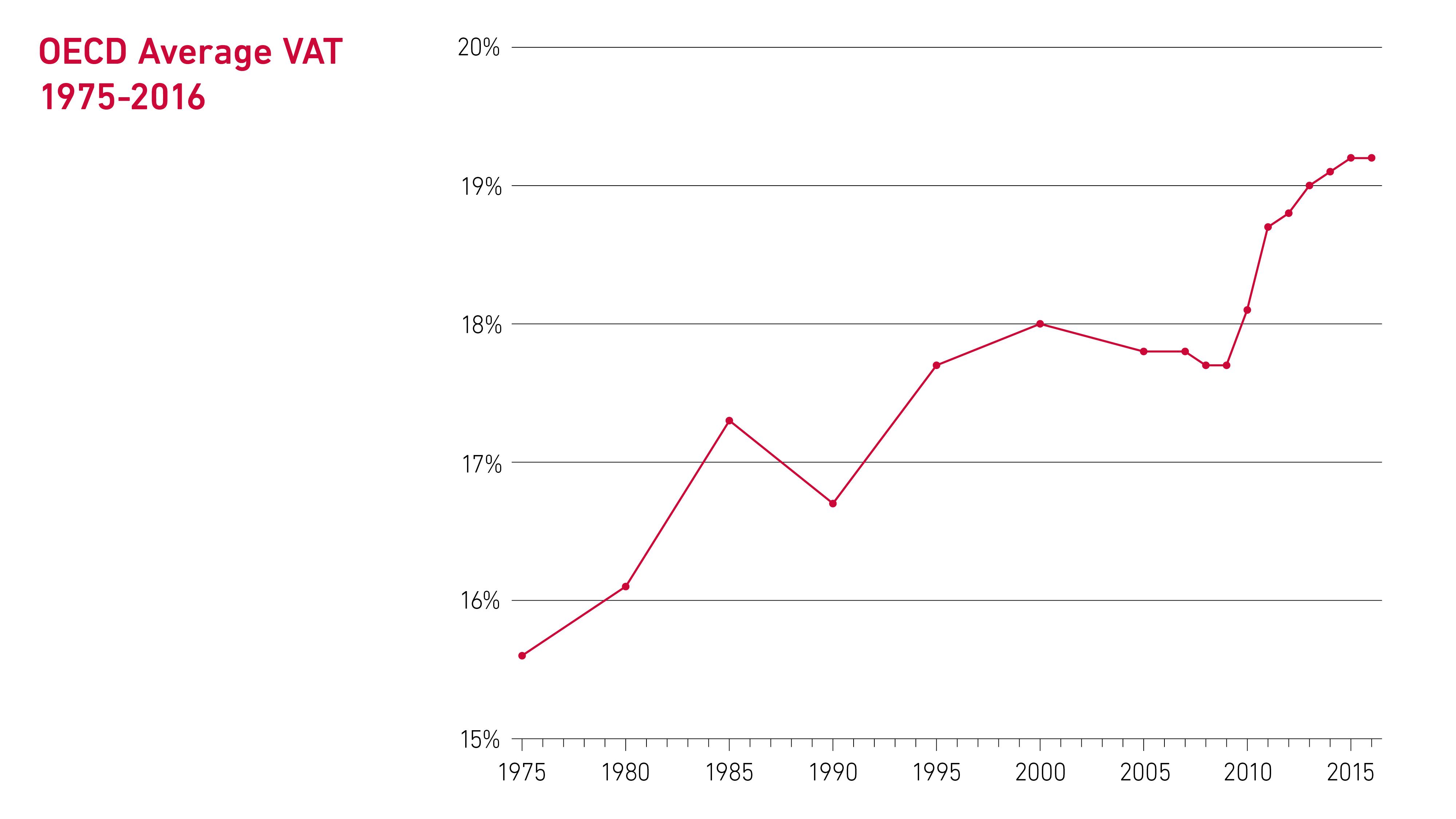 Gjennomsnittlig avgift på forbruk (mva)